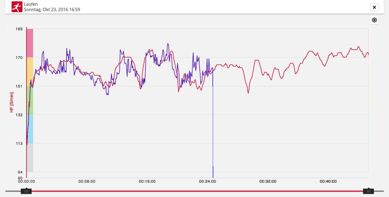 Cosinuss One Herzfrequenz im Vergleich zu Polar H7