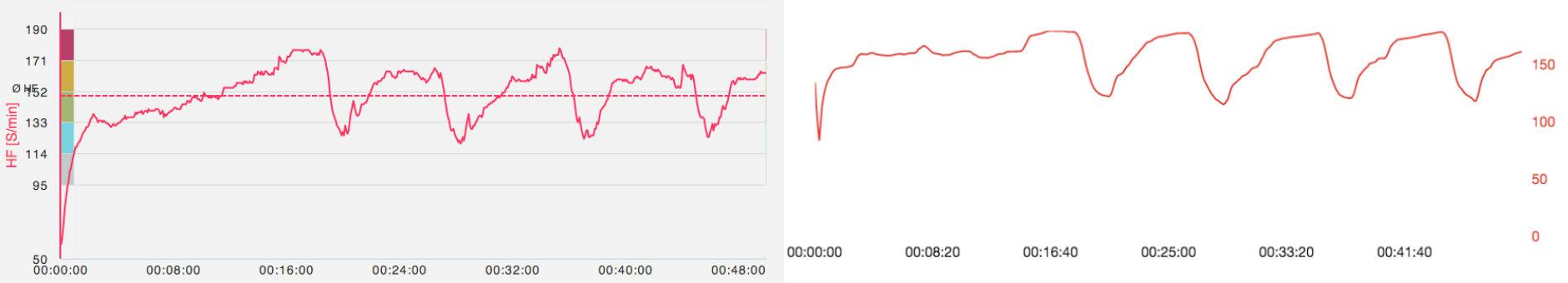 Herzfrequenz Polar A360 und Polar H7 im Vergleich