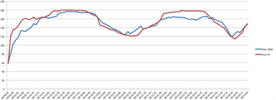 Polar A360 Pulsmessung Vergleich mit Polar H7
