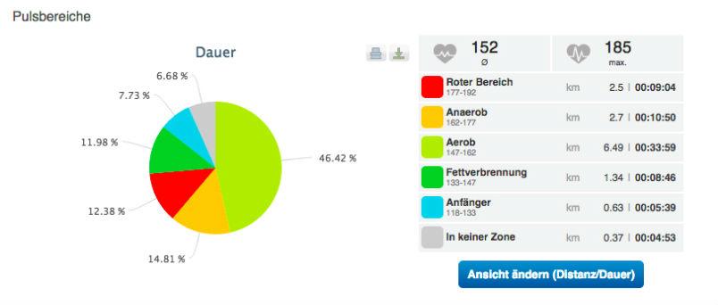 Runtastic Screenshots Herzfrequenz, Pulsbereiche, Pulszonen mit Polar H7, Grafik