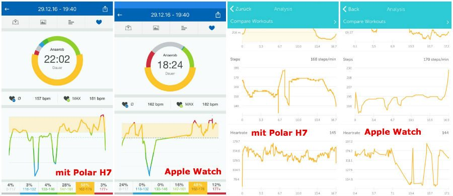 Apple Watch vs. Polar H7 Pulsmessung